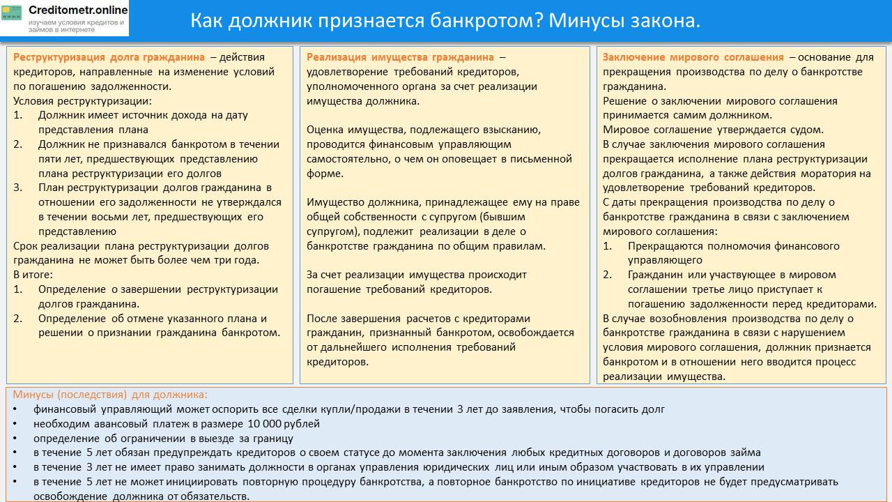 План реструктуризации долгов физического лица образец