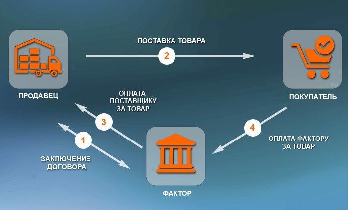 Схема факторинговой сделки